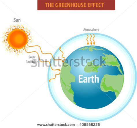 GLOBAL WARMINGCLIMATE CHANGE Custom Essay Writing