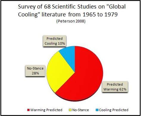 Global warming essay writing task 2